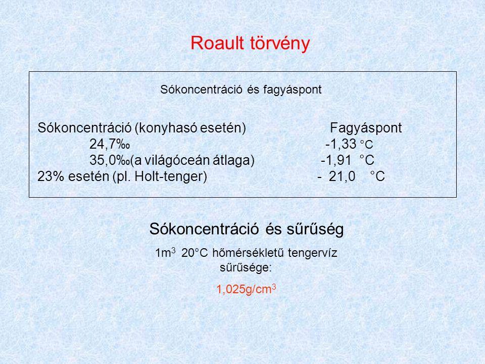Roault törvény Sókoncentráció és fagyáspont Sókoncentráció (konyhasó esetén) Fagyáspont 24,7‰ -1,33 °C 35,0‰(a világóceán átlaga) -1,91 °C 23% esetén (pl.