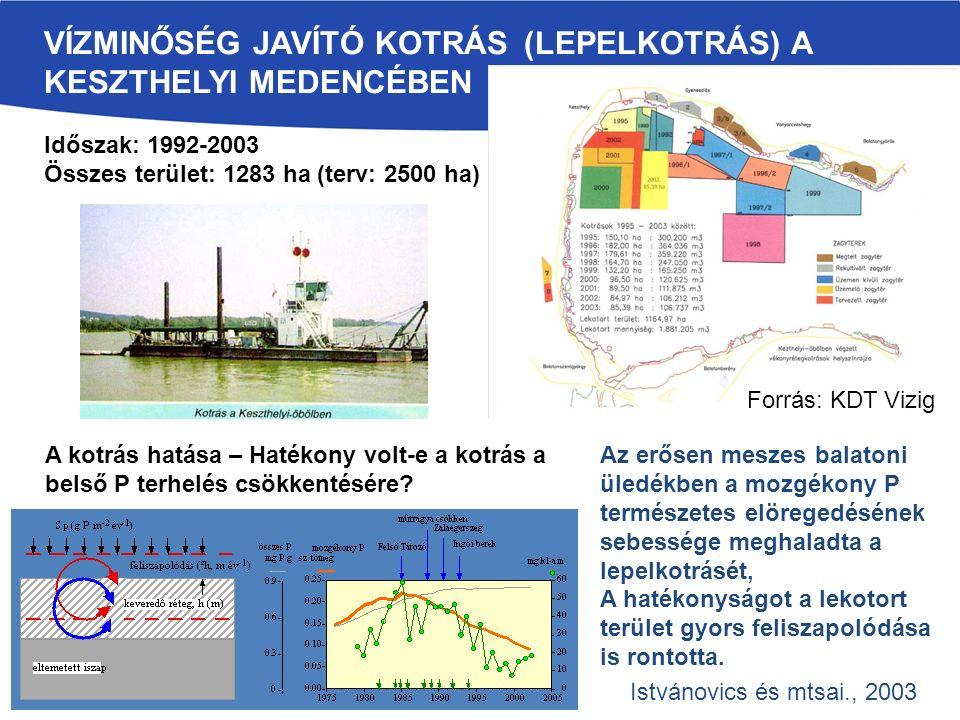 VÍZMINŐSÉG JAVÍTÓ KOTRÁS (LEPELKOTRÁS) A KESZTHELYI MEDENCÉBEN Forrás: KDT Vizig Időszak: 1992-2003 Összes terület: 1283 ha (terv: 2500 ha) Az erősen