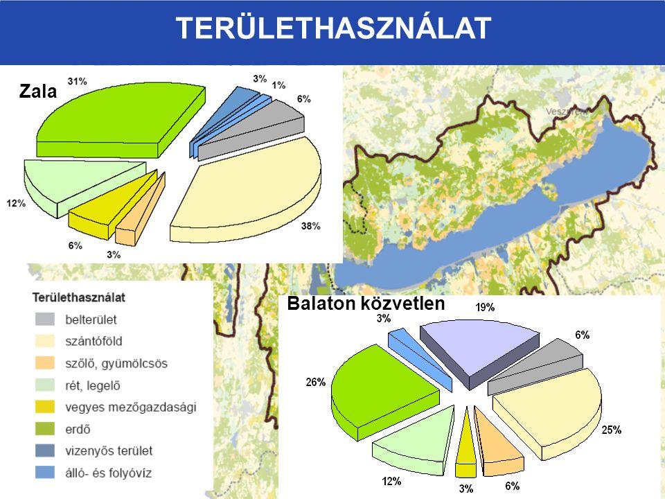 Zala Balaton közvetlen TERÜLETHASZNÁLAT