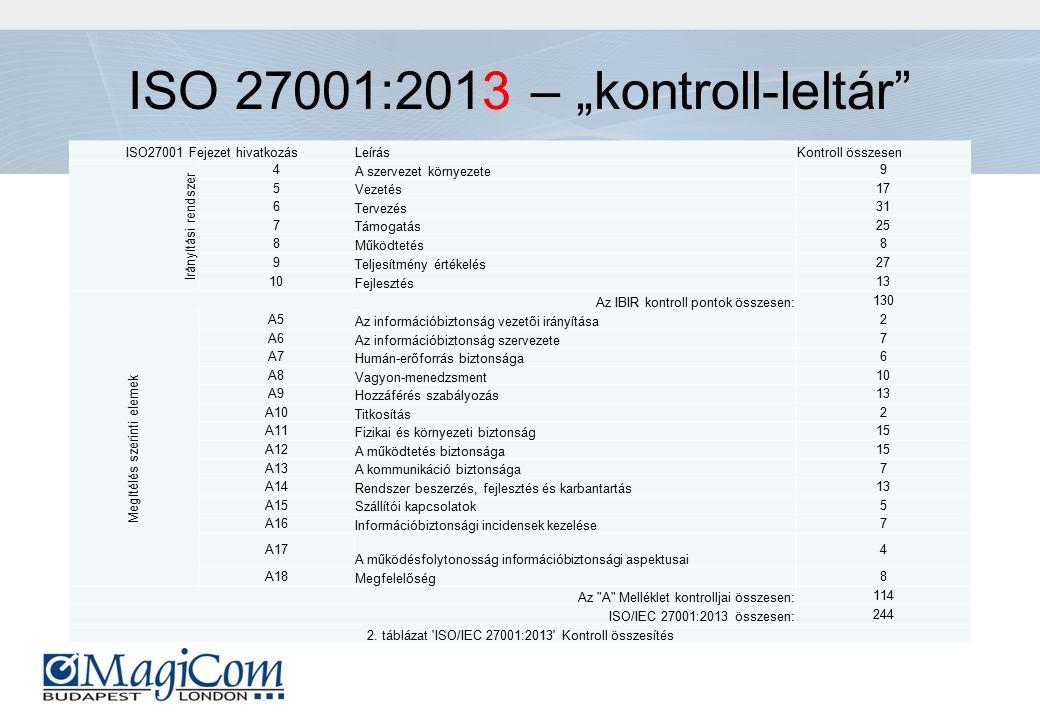 """ISO 27001:2013 – """"kontroll-leltár ISO27001 Fejezet hivatkozásLeírásKontroll összesen Irányítási rendszer 4 A szervezet környezete 9 5 Vezetés 17 6 Tervezés 31 7 Támogatás 25 8 Működtetés 8 9 Teljesítmény értékelés 27 10 Fejlesztés 13 Az IBIR kontroll pontok összesen: 130 Megítélés szerinti elemek A5 Az információbiztonság vezetői irányítása 2 A6 Az információbiztonság szervezete 7 A7 Humán-erőforrás biztonsága 6 A8 Vagyon-menedzsment 10 A9 Hozzáférés szabályozás 13 A10 Titkosítás 2 A11 Fizikai és környezeti biztonság 15 A12 A működtetés biztonsága 15 A13 A kommunikáció biztonsága 7 A14 Rendszer beszerzés, fejlesztés és karbantartás 13 A15 Szállítói kapcsolatok 5 A16 Információbiztonsági incidensek kezelése 7 A17 A működésfolytonosság információbiztonsági aspektusai 4 A18 Megfelelőség 8 Az A Melléklet kontrolljai összesen: 114 ISO/IEC 27001:2013 összesen: 244 2."""