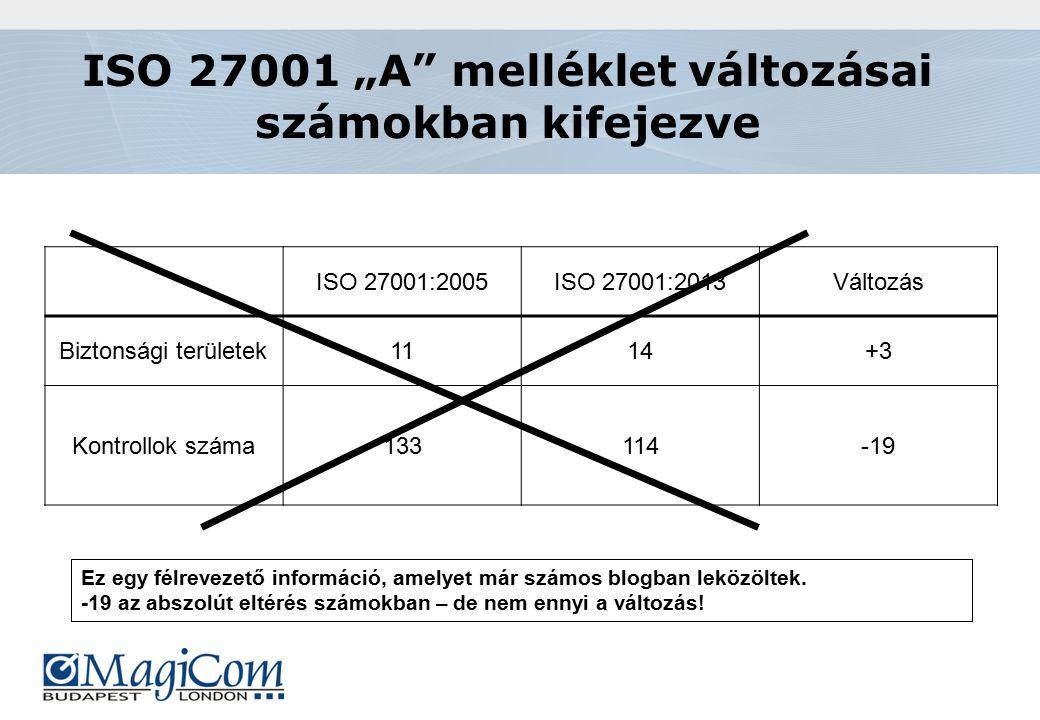 """ISO 27001 """"A melléklet változásai számokban kifejezve ISO 27001:2005ISO 27001:2013Változás Biztonsági területek1114+3 Kontrollok száma133114-19 Ez egy félrevezető információ, amelyet már számos blogban leközöltek."""