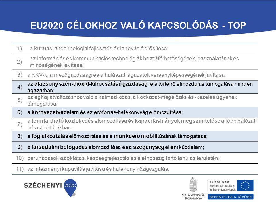 EU2020 CÉLOKHOZ VALÓ KAPCSOLÓDÁS - TOP 1)a kutatás, a technológiai fejlesztés és innováció erősítése; 2) az információs és kommunikációs technológiák