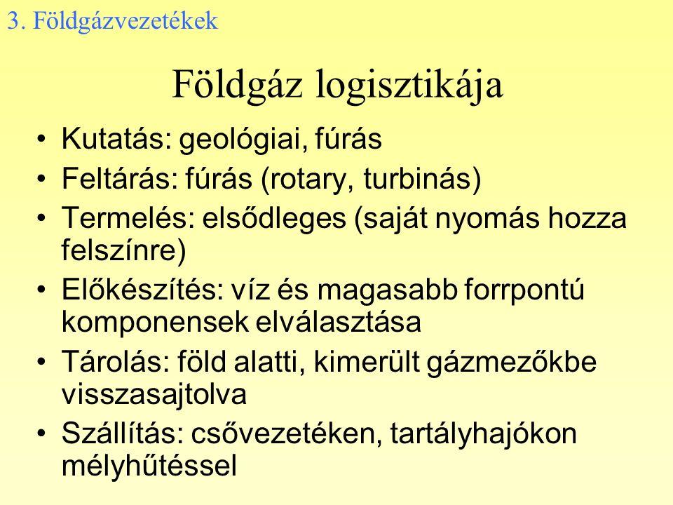 Földgáz logisztikája Kutatás: geológiai, fúrás Feltárás: fúrás (rotary, turbinás) Termelés: elsődleges (saját nyomás hozza felszínre) Előkészítés: víz