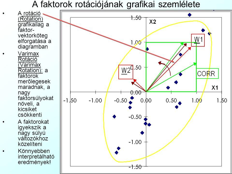 A faktorok rotációjának grafikai szemlélete A rotáció (Rotation) grafikailag a faktor- vektorköteg elforgatása a diagramban Varimax Rotáció (Varimax R