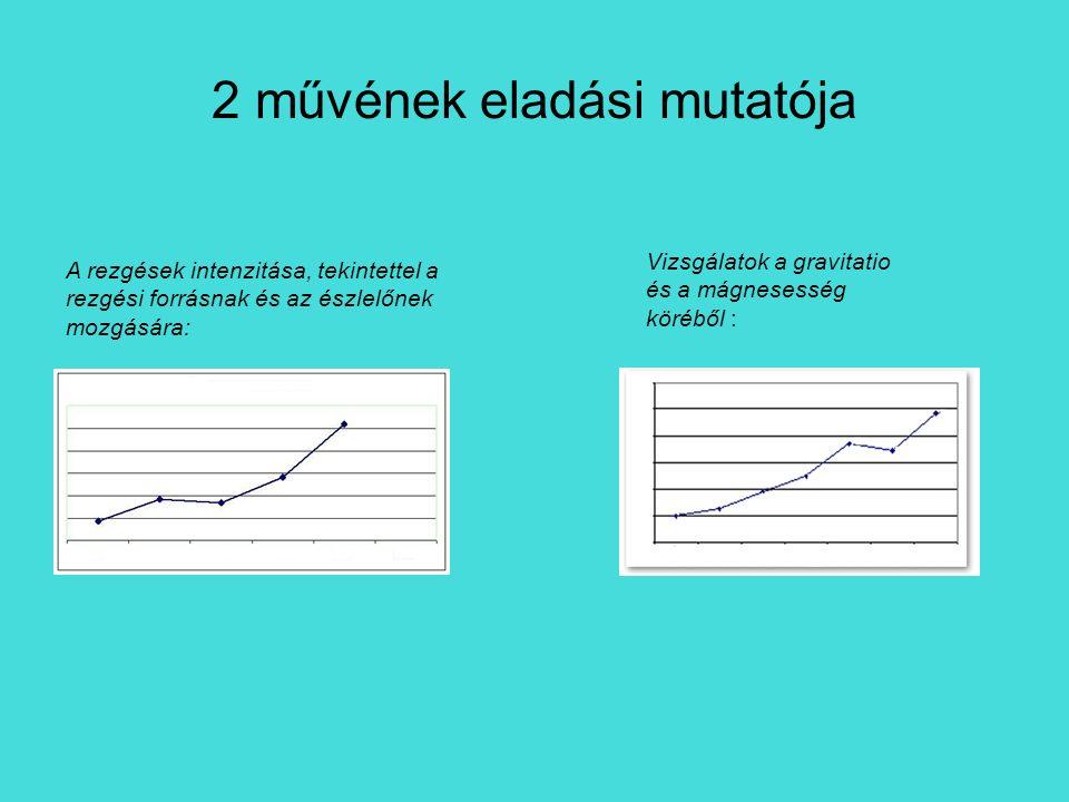 2 művének eladási mutatója A rezgések intenzitása, tekintettel a rezgési forrásnak és az észlelőnek mozgására: Vizsgálatok a gravitatio és a mágnesess