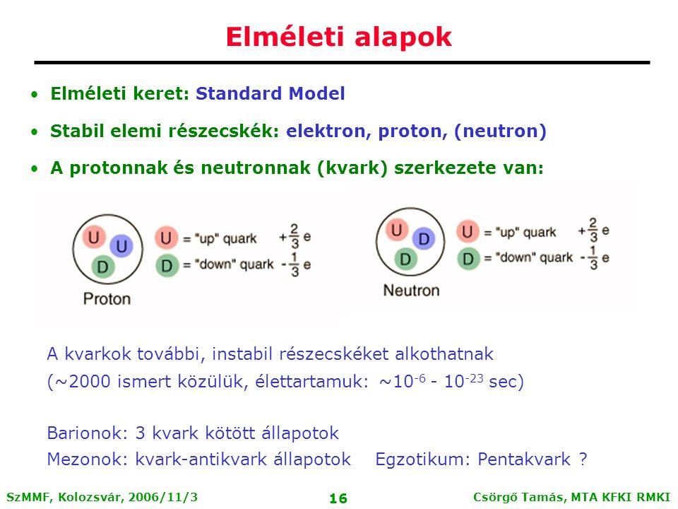Csörgő Tamás, MTA KFKI RMKI 15 SzMMF, Kolozsvár, 2006/11/3 A részecskék Standard Modellje Elektron: elemi részecske Proton, neutron, hadronok nem azok  kvarkok Három kölcsönhatás, közvetítő bozonok Erős, gyenge, elektromágneses töltés Erős töltés: szín  QCD: kvantum-szín-dinamika u up c charm t top d down s strange b bottom e electron  muon  tau e electron neutrino  muon neutrino  tau neutrino kvarkok leptonok fermionok g gluon  foton Z Z bozon W W bozon bozonok kölcsönh.