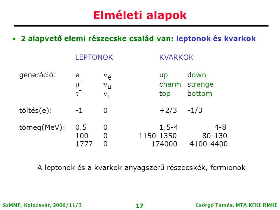Csörgő Tamás, MTA KFKI RMKI 16 SzMMF, Kolozsvár, 2006/11/3 Elméleti alapok Elméleti keret: Standard Model Stabil elemi részecskék: elektron, proton, (neutron) A protonnak és neutronnak (kvark) szerkezete van: A kvarkok további, instabil részecskéket alkothatnak (~2000 ismert közülük, élettartamuk: ~10 -6 - 10 -23 sec) Barionok: 3 kvark kötött állapotok Mezonok: kvark-antikvark állapotok Egzotikum: Pentakvark