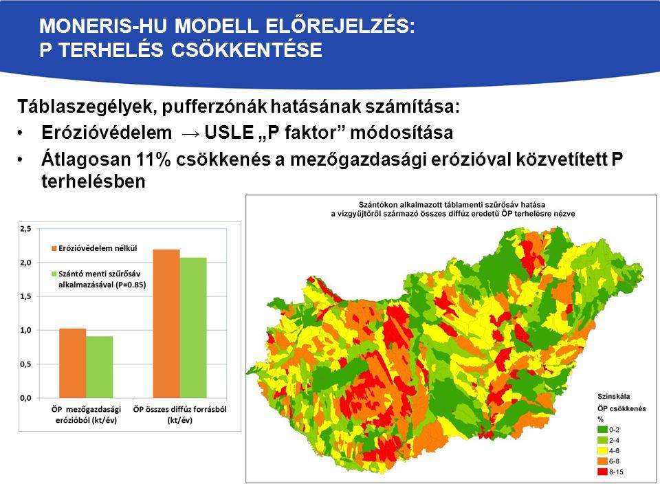 """Táblaszegélyek, pufferzónák hatásának számítása: Erózióvédelem → USLE """"P faktor módosítása Átlagosan 11% csökkenés a mezőgazdasági erózióval közvetített P terhelésben MONERIS-HU MODELL ELŐREJELZÉS: P TERHELÉS CSÖKKENTÉSE"""