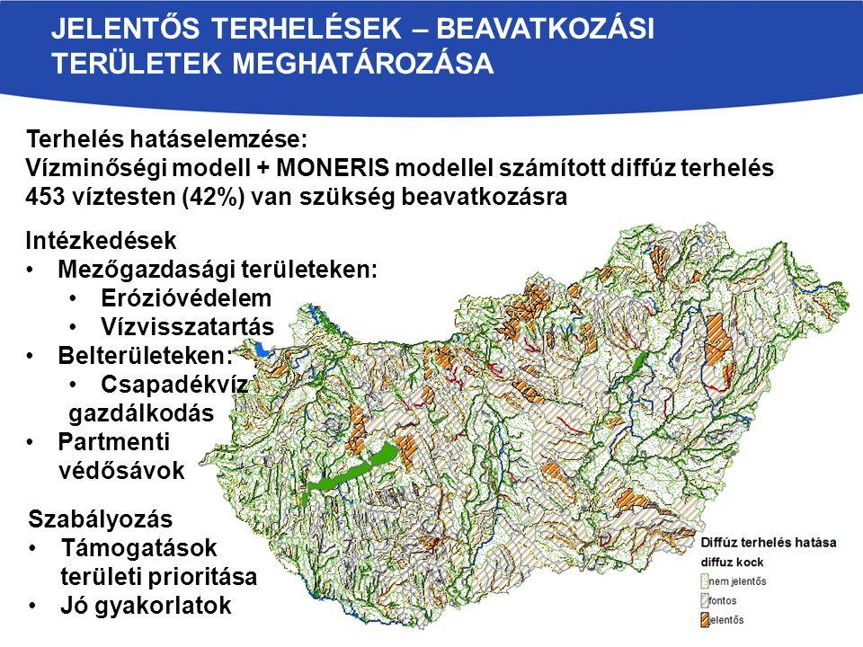 JELENTŐS TERHELÉSEK – BEAVATKOZÁSI TERÜLETEK MEGHATÁROZÁSA Terhelés hatáselemzése: Vízminőségi modell + MONERIS modellel számított diffúz terhelés 453 víztesten (42%) van szükség beavatkozásra Intézkedések Mezőgazdasági területeken: Erózióvédelem Vízvisszatartás Belterületeken: Csapadékvíz gazdálkodás Partmenti védősávok Szabályozás Támogatások területi prioritása Jó gyakorlatok
