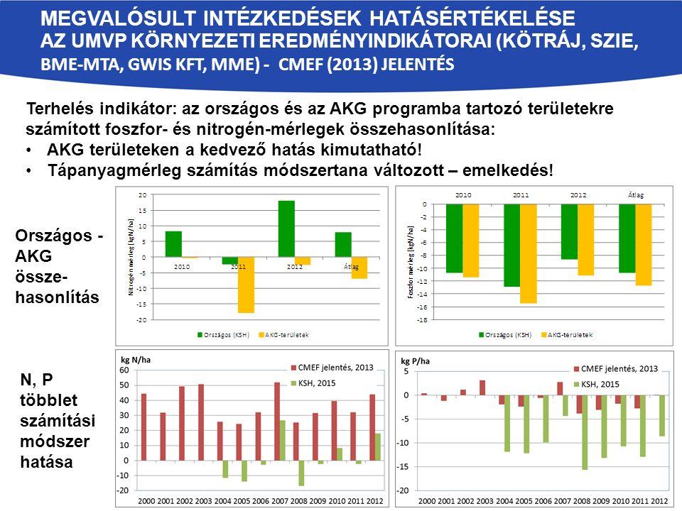 MEGVALÓSULT INTÉZKEDÉSEK HATÁSÉRTÉKELÉSE AZ UMVP KÖRNYEZETI EREDMÉNYINDIKÁTORAI (KÖTRÁJ, SZIE, BME-MTA, GWIS KFT, MME) - CMEF (2013) JELENTÉS Terhelés indikátor: az országos és az AKG programba tartozó területekre számított foszfor- és nitrogén-mérlegek összehasonlítása: AKG területeken a kedvező hatás kimutatható.