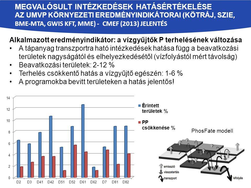 MEGVALÓSULT INTÉZKEDÉSEK HATÁSÉRTÉKELÉSE AZ UMVP KÖRNYEZETI EREDMÉNYINDIKÁTORAI (KÖTRÁJ, SZIE, BME-MTA, GWIS KFT, MME) - CMEF (2013) JELENTÉS Alkalmazott eredményindikátor: a vízgyűjtők P terhelésének változása A tápanyag transzportra ható intézkedések hatása függ a beavatkozási területek nagyságától és elhelyezkedésétől (vízfolyástól mért távolság) Beavatkozási területek: 2-12 % Terhelés csökkentő hatás a vízgyűjtő egészén: 1-6 % A programokba bevitt területeken a hatás jelentős.