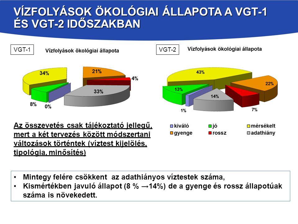 VÍZFOLYÁSOK ÖKOLÓGIAI ÁLLAPOTA A VGT-1 ÉS VGT-2 IDŐSZAKBAN VGT-1VGT-2 Az összevetés csak tájékoztató jellegű, mert a két tervezés között módszertani változások történtek (víztest kijelölés, tipológia, minősítés) Mintegy felére csökkent az adathiányos víztestek száma, Kismértékben javuló állapot (8 % →14%) de a gyenge és rossz állapotúak száma is növekedett.