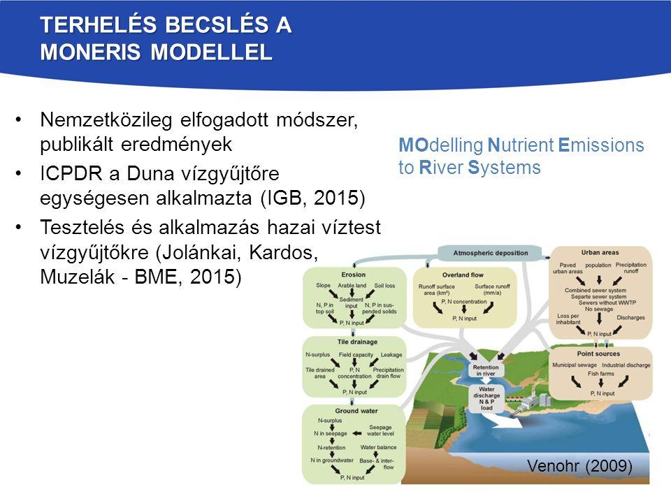 Nemzetközileg elfogadott módszer, publikált eredmények ICPDR a Duna vízgyűjtőre egységesen alkalmazta (IGB, 2015) Tesztelés és alkalmazás hazai víztest vízgyűjtőkre (Jolánkai, Kardos, Muzelák - BME, 2015) TERHELÉS BECSLÉS A MONERIS MODELLEL MOdelling Nutrient Emissions to River Systems Venohr (2009)