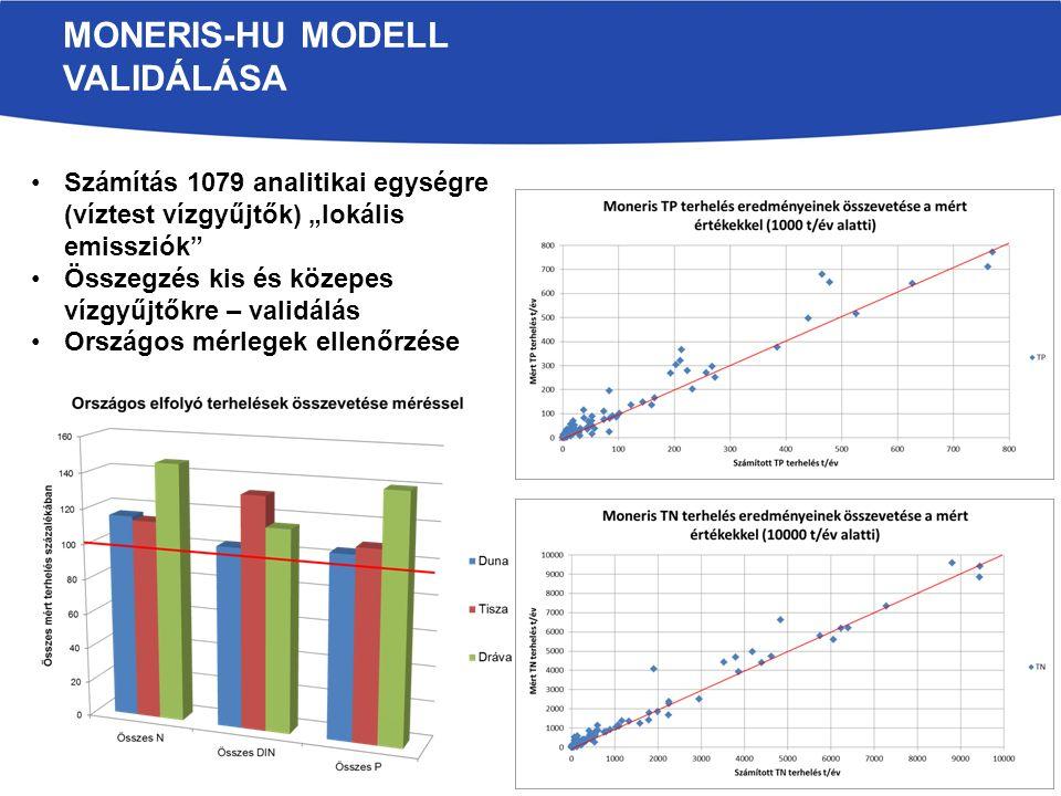 MEGVALÓSULT INTÉZKEDÉSEK HATÁSÉRTÉKELÉSE AZ UMVP KÖRNYEZETI EREDMÉNYINDIKÁTORAI (KÖTRÁJ, SZIE, BME-MTA, GWIS KFT, MME) - CMEF (2013) JELENTÉS Alkalmazott eredményindikátor: a vízgyűjtők P terhelésének változása P terhelés számítása osztott paraméteres vízgyűjtő transzport modellel (PhosFate) – BME MTA Referencia: 1960-2006 kumulatív foszformérleg Vizsgált forgatókönyv: elmúlt 6 év P mérlegének változása Eredmény: A terhelések változása követi a talaj tápanyagkészletének változását, dombvidéki vízgyűjtőkön a legnagyobb csökkenés 6.1% volt, síkvidéki területeken a változás átlagosan 1 % körüli.