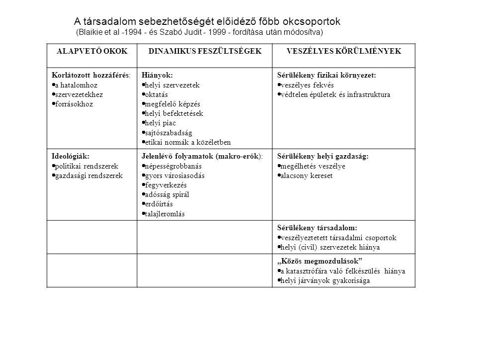 A társadalom sebezhetőségét előidéző főbb okcsoportok (Blaikie et al -1994 - és Szabó Judit - 1999 - fordítása után módosítva) ALAPVETŐ OKOKDINAMIKUS