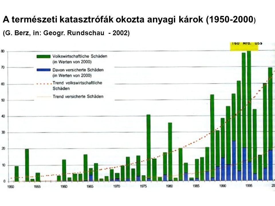 A természeti katasztrófák okozta anyagi károk (1950-2000 ) (G. Berz, in: Geogr. Rundschau - 2002)