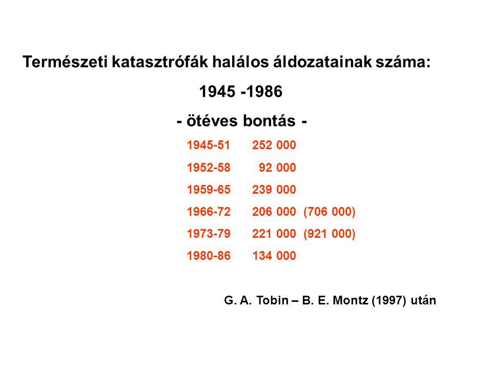 Természeti katasztrófák halálos áldozatainak száma: 1945 -1986 - ötéves bontás - 1945-51 252 000 1952-58 92 000 1959-65 239 000 1966-72 206 000 (706 0