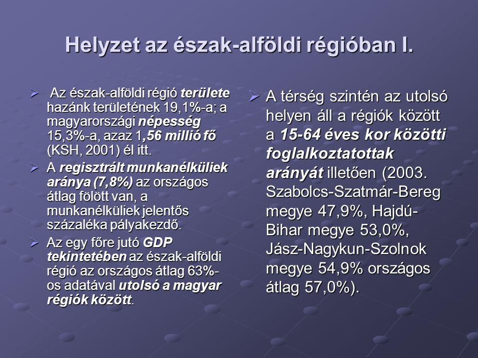 Helyzet az észak-alföldi régióban I.  A A A Az észak-alföldi régió területe hazánk területének 19,1%-a; a magyarországi népesség 15,3%-a, azaz 1,5