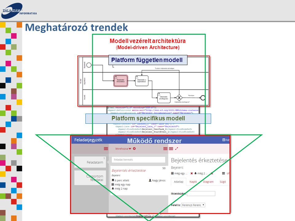 Modell vezérelt architektúra (Model-driven Architecture) Platform független modell Platform specifikus modell Működő rendszer