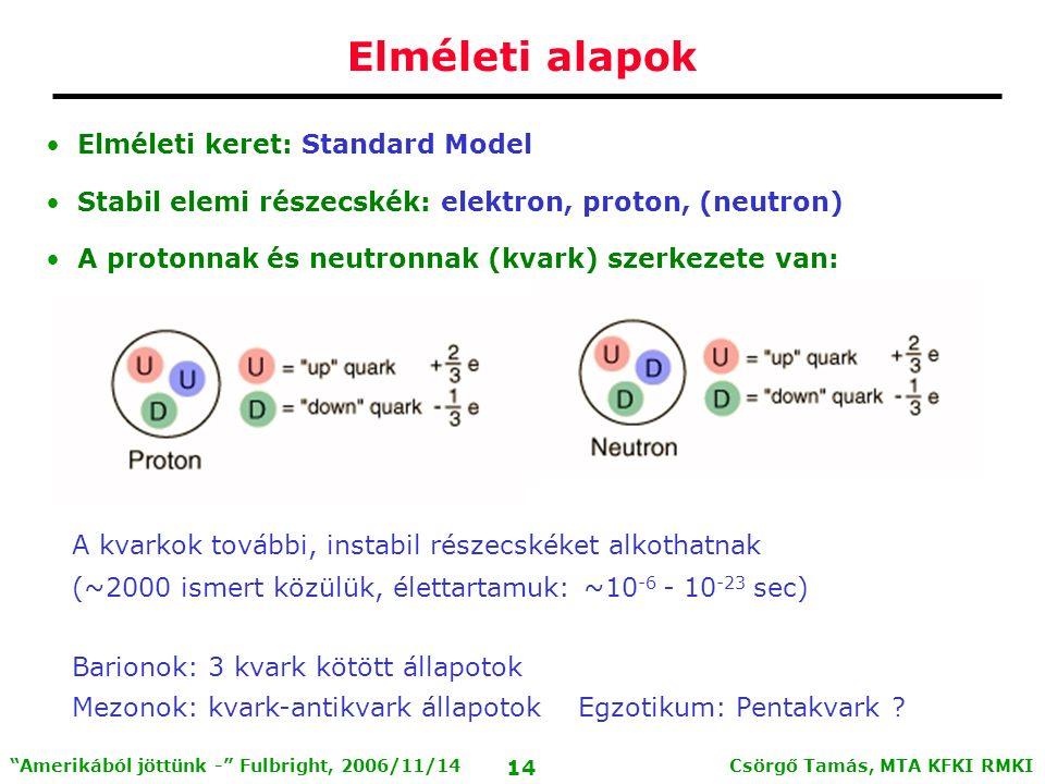 Csörgő Tamás, MTA KFKI RMKI 13 Amerikából jöttünk - Fulbright, 2006/11/14 A részecskék Standard Modellje Elektron: elemi részecske Proton, neutron, hadronok nem azok  kvarkok Három kölcsönhatás, közvetítő bozonok Erős, gyenge, elektromágneses töltés Erős töltés: szín  QCD: kvantum-szín-dinamika u up c charm t top d down s strange b bottom e electron  muon  tau e electron neutrino  muon neutrino  tau neutrino kvarkok leptonok fermionok g gluon  foton Z Z bozon W W bozon bozonok kölcsönh.