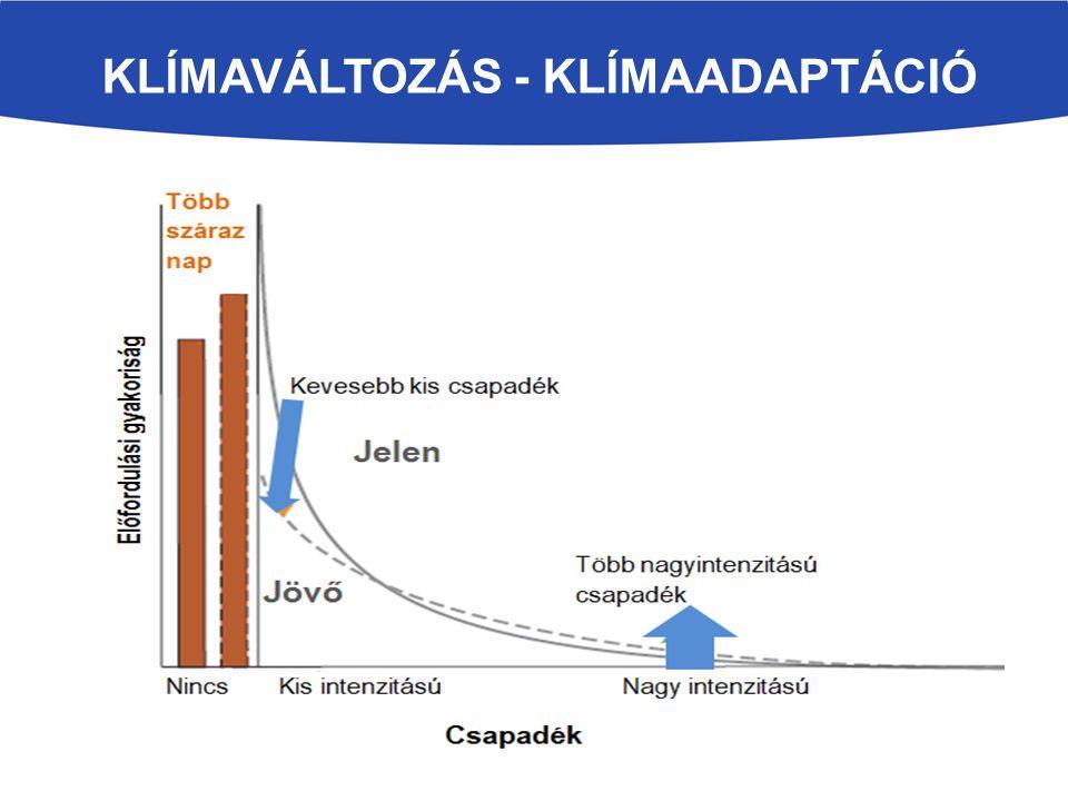 KLÍMAVÁLTOZÁS - KLÍMAADAPTÁCIÓ