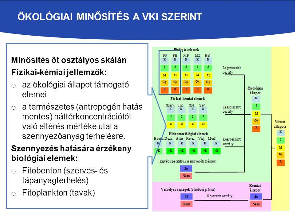 ÖKOLÓGIAI ÁLLAPOT Tisza: mérsékelt/gyenge/mérsékelt Tisza-tó: jó Körösök: mérsékelt Maros: mérsékelt Zagyva-Tarna: mérsékelt Sajó-Hernád: gyenge/mérsékelt Bodrog: gyenge Keleti-főcsatorna: jó/mérsékelt