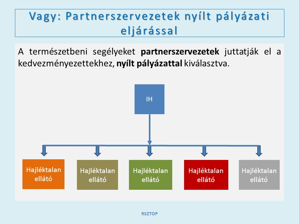 Vagy: Partnerszervezetek nyílt pályázati eljárással A természetbeni segélyeket partnerszervezetek juttatják el a kedvezményezettekhez, nyílt pályázatt