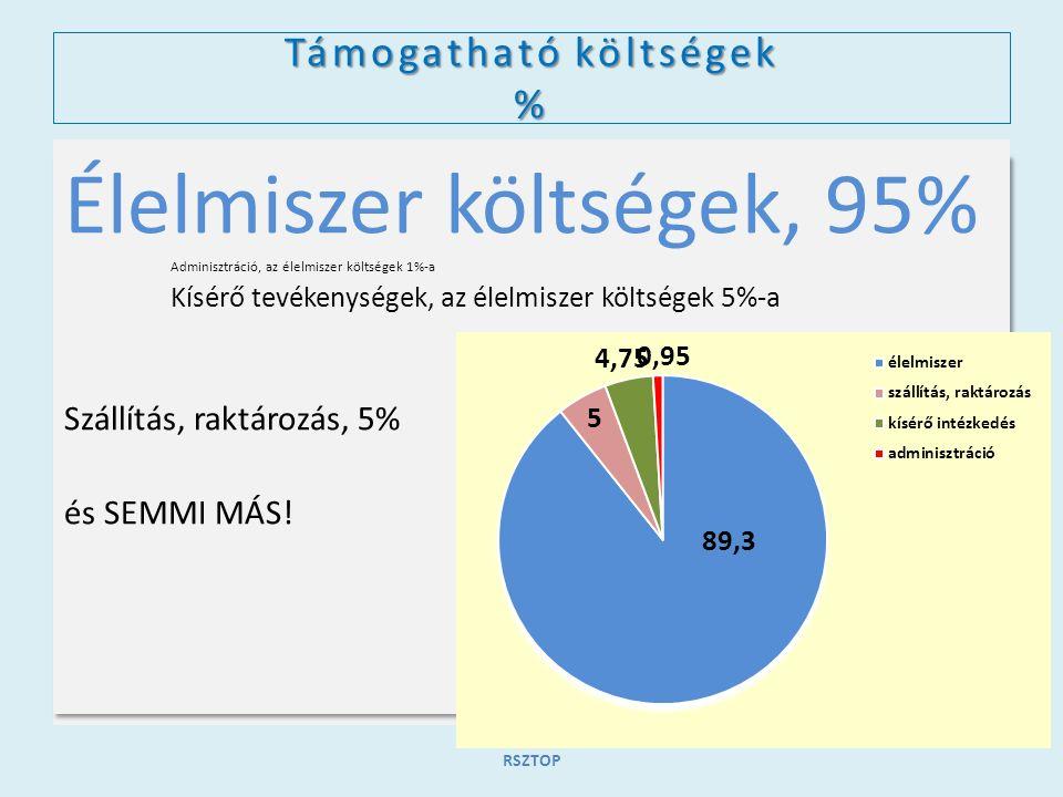 Támogatható költségek Ft 4.000.000.000 Ft, négymilliárd forint, melynek 85%-a uniós finanszírozás, 15%-a hazai társfinanszírozás 100%-os támogatási intenzitással.