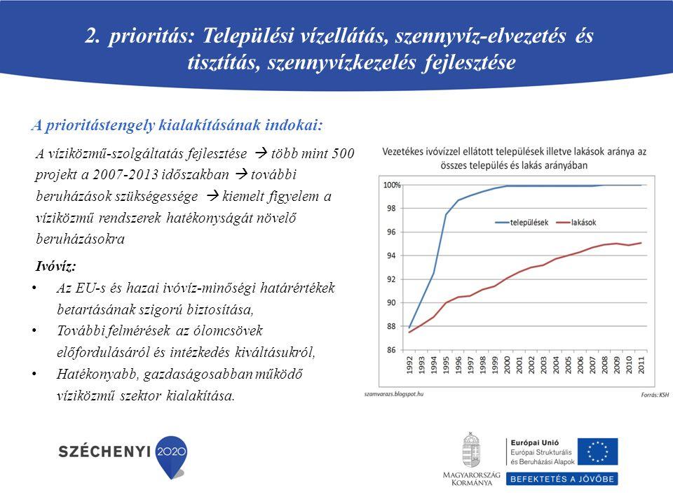 Kiemelt ivóvízminőség-javító fejlesztések Szabolcs-Szatmár-Bereg megyében