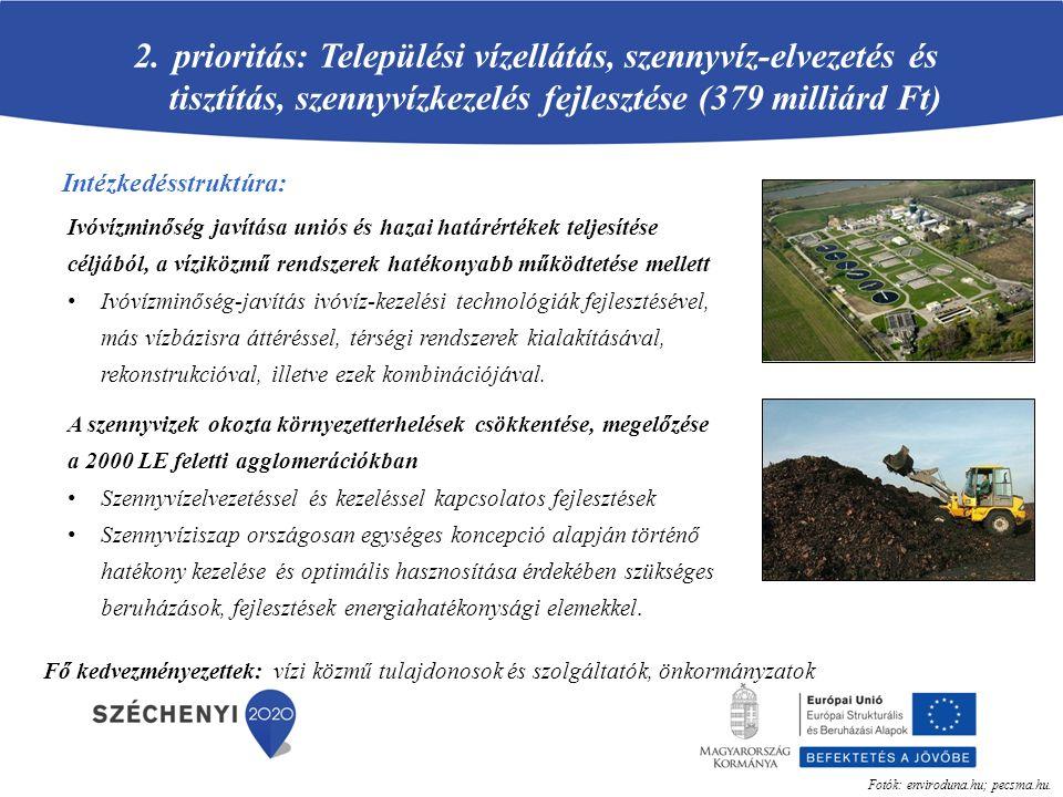 A prioritástengely kialakításának indoklása Uniós elvárás, hazai jogszabályhoz igazodás: a 2008/98 EK irányelv, egyéb kapcsolódó irányelvek hulladékról szóló 2012.