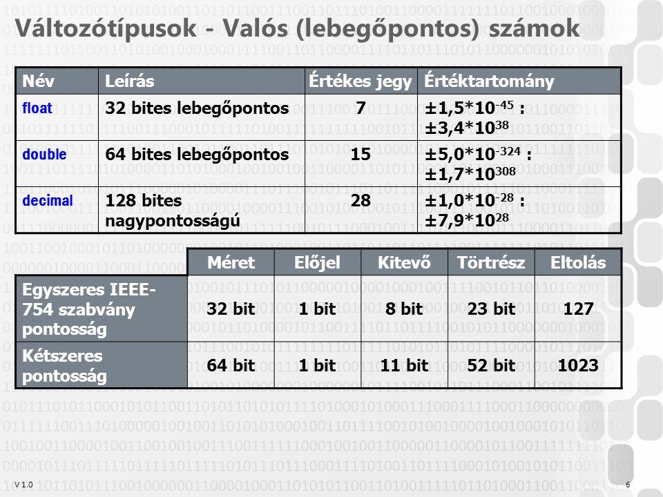 V 1.0 Változótípusok - Valós (lebegőpontos) számok 6 NévLeírás Értékes jegy Értéktartomány float 32 bites lebegőpontos 7 ±1,5*10 -45 : ±3,4*10 38 double 64 bites lebegőpontos 15 ±5,0*10 -324 : ±1,7*10 308 decimal 128 bites nagypontosságú 28 ±1,0*10 -28 : ±7,9*10 28 MéretElőjelKitevőTörtrészEltolás Egyszeres IEEE- 754 szabvány pontosság 32 bit1 bit8 bit23 bit127 Kétszeres pontosság 64 bit1 bit11 bit52 bit1023