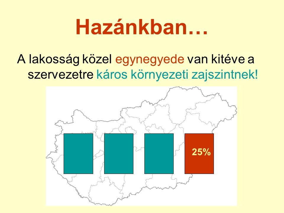 A lakosság közel egynegyede van kitéve a szervezetre káros környezeti zajszintnek! Hazánkban… 25%