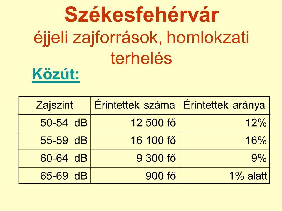 Székesfehérvár éjjeli zajforrások, homlokzati terhelés Közút: ZajszintÉrintettek számaÉrintettek aránya 50-54 dB12 500 fő12% 55-59 dB16 100 fő16% 60-64 dB9 300 fő9% 65-69 dB900 fő1% alatt
