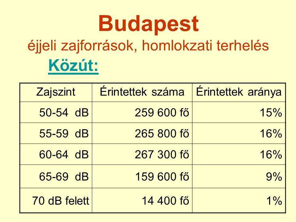 Budapest éjjeli zajforrások, homlokzati terhelés Közút: ZajszintÉrintettek számaÉrintettek aránya 50-54 dB259 600 fő15% 55-59 dB265 800 fő16% 60-64 dB