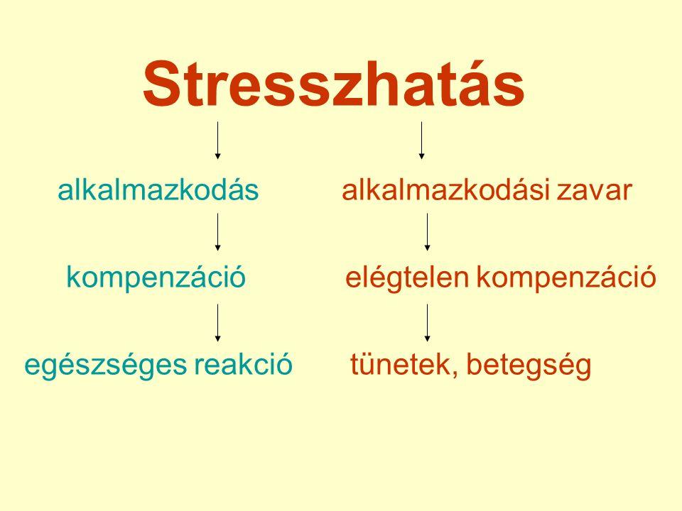 Stresszhatás alkalmazkodás alkalmazkodási zavar kompenzáció elégtelen kompenzáció egészséges reakció tünetek, betegség