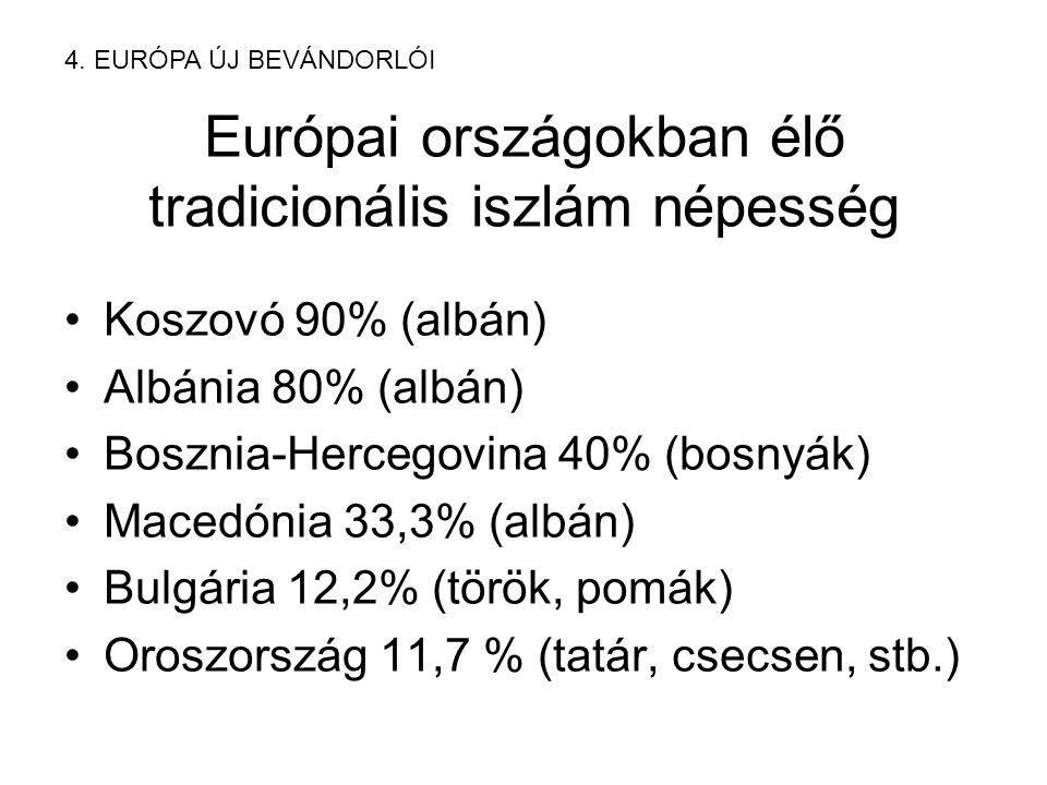 Európai országokban élő tradicionális iszlám népesség Koszovó 90% (albán) Albánia 80% (albán) Bosznia-Hercegovina 40% (bosnyák) Macedónia 33,3% (albán) Bulgária 12,2% (török, pomák) Oroszország 11,7 % (tatár, csecsen, stb.) 4.