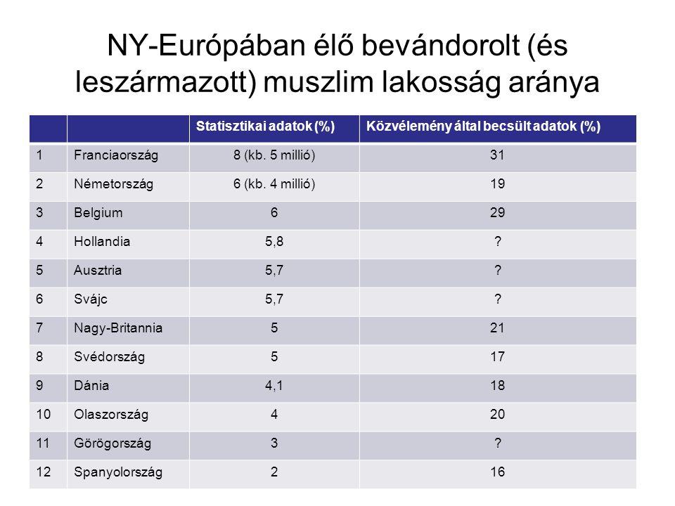 NY-Európában élő bevándorolt (és leszármazott) muszlim lakosság aránya Statisztikai adatok (%)Közvélemény által becsült adatok (%) 1Franciaország8 (kb
