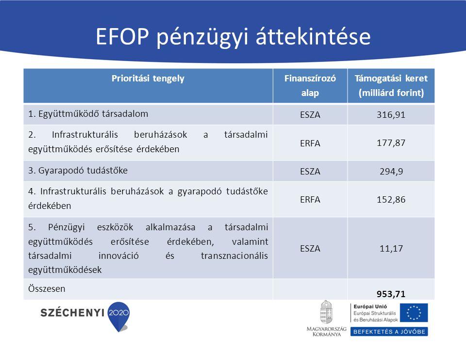 EFOP pénzügyi áttekintése Prioritási tengely Finanszírozó alap Támogatási keret (milliárd forint) 1. Együttműködő társadalom ESZA 316,91 2. Infrastruk