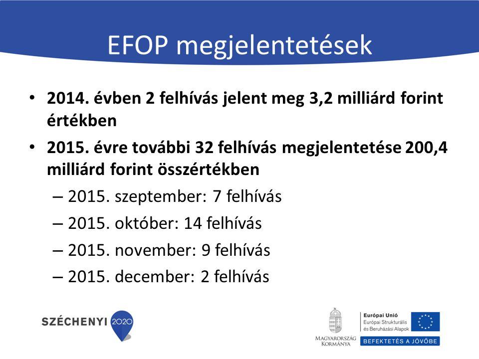 EFOP megjelentetések 2014. évben 2 felhívás jelent meg 3,2 milliárd forint értékben 2015. évre további 32 felhívás megjelentetése 200,4 milliárd forin