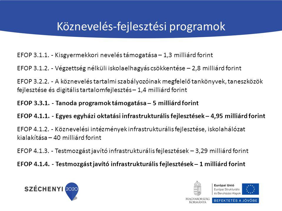 Köznevelés-fejlesztési programok EFOP 3.1.1. - Kisgyermekkori nevelés támogatása – 1,3 milliárd forint EFOP 3.1.2. - Végzettség nélküli iskolaelhagyás
