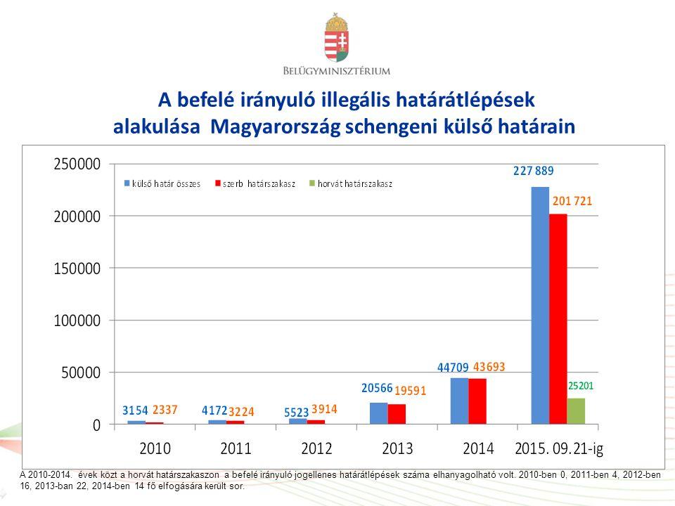 A befelé irányuló illegális határátlépések alakulása Magyarország schengeni külső határain A 2010-2014. évek közt a horvát határszakaszon a befelé irá