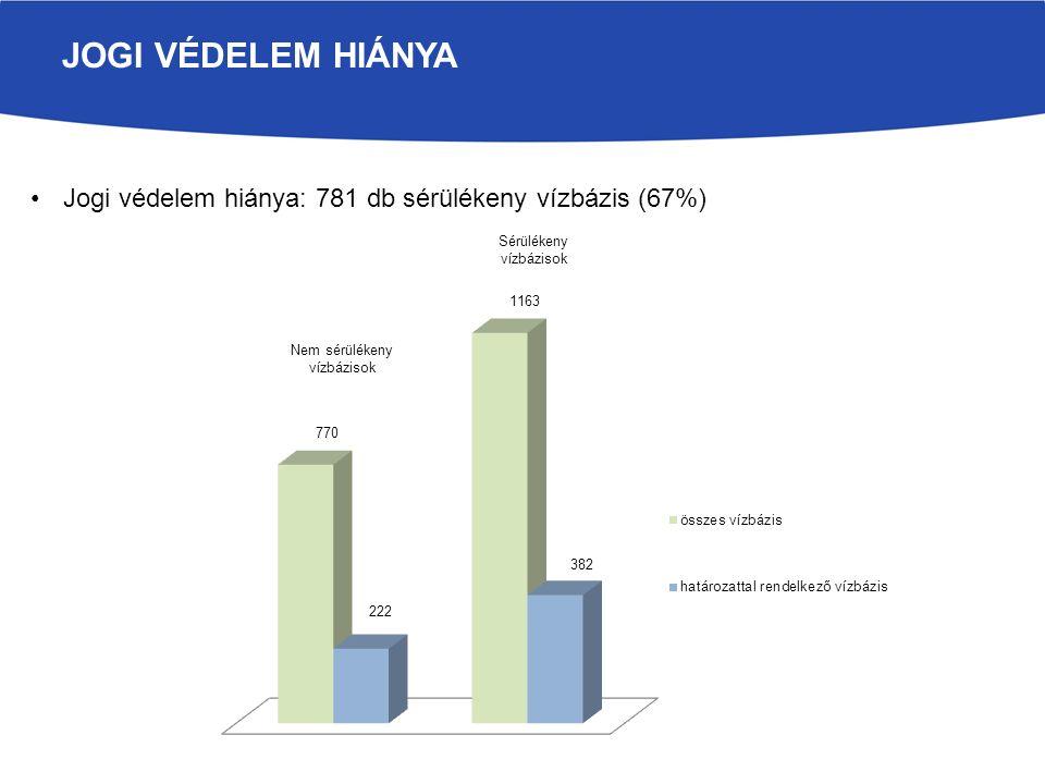 JOGI VÉDELEM HIÁNYA Jogi védelem hiánya: 781 db sérülékeny vízbázis (67%)