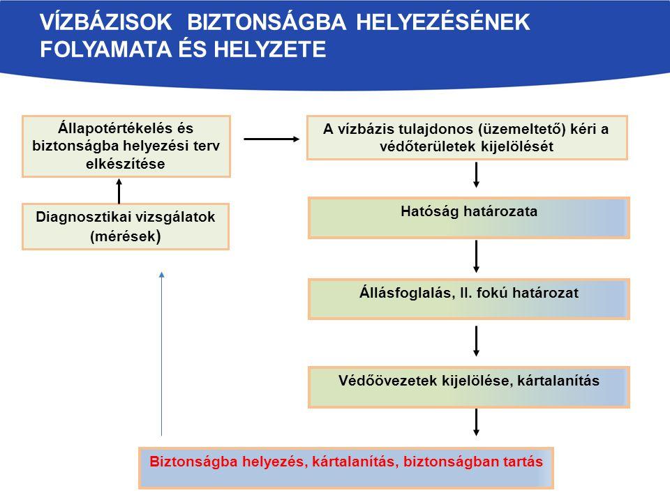 VÍZBÁZISOK BIZTONSÁGBA HELYEZÉSÉNEK FOLYAMATA ÉS HELYZETE Diagnosztikai vizsgálatok (mérések ) Állapotértékelés és biztonságba helyezési terv elkészítése A vízbázis tulajdonos (üzemeltető) kéri a védőterületek kijelölését Hatóság határozata Védőövezetek kijelölése, kártalanítás Állásfoglalás, II.