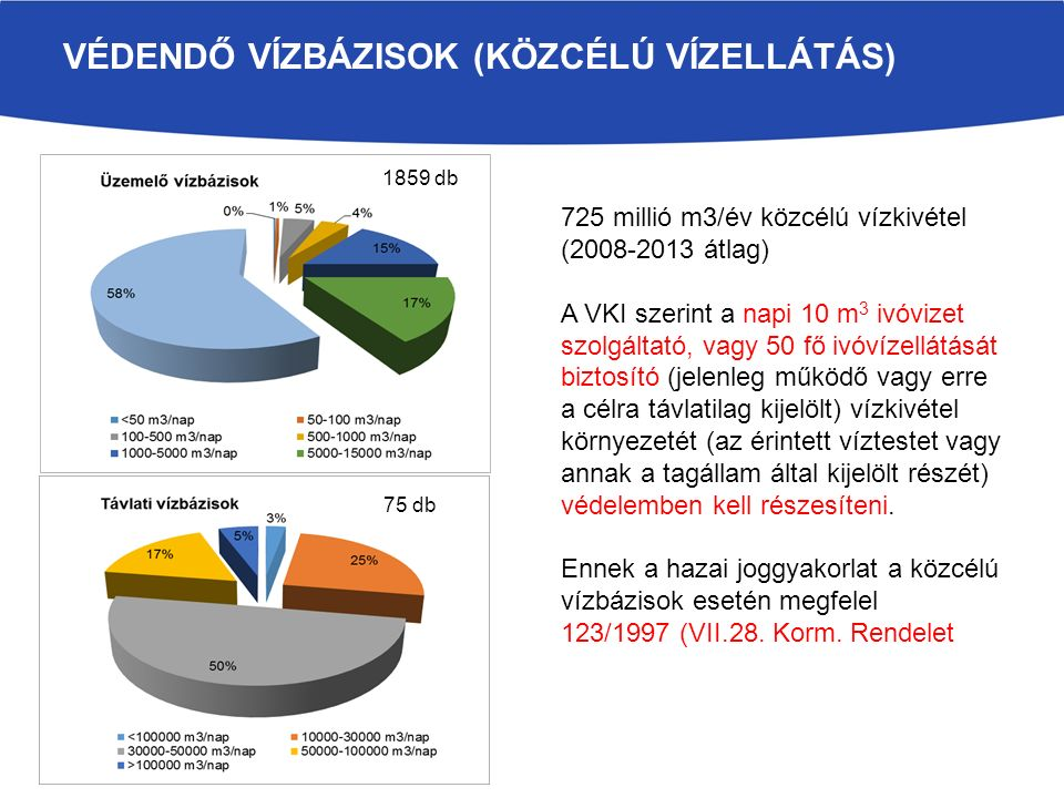 VÉDENDŐ VÍZBÁZISOK (KÖZCÉLÚ VÍZELLÁTÁS) 725 millió m3/év közcélú vízkivétel (2008-2013 átlag) A VKI szerint a napi 10 m 3 ivóvizet szolgáltató, vagy 50 fő ivóvízellátását biztosító (jelenleg működő vagy erre a célra távlatilag kijelölt) vízkivétel környezetét (az érintett víztestet vagy annak a tagállam által kijelölt részét) védelemben kell részesíteni.