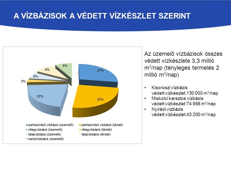 A VÍZBÁZISOK A VÉDETT VÍZKÉSZLET SZERINT Az üzemelő vízbázisok összes védett vízkészlete 3,3 millió m 3 /nap (tényleges termelés 2 millió m 3 /nap) Kisoroszi vízbázis védett vízkészlet:130 000 m 3 /nap Miskolci karsztos vízbázis védett vízkészlet:74 956 m 3 /nap Nyirádi vízbázis védett vízkészlet:43 200 m 3 /nap