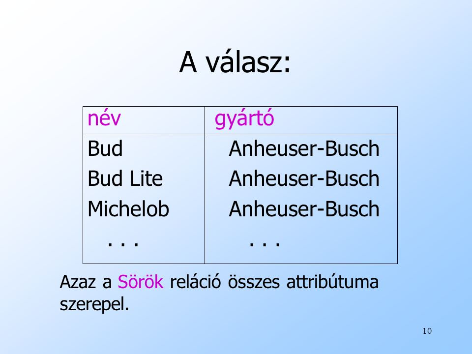 10 A válasz: név gyártó BudAnheuser-Busch Bud LiteAnheuser-Busch MichelobAnheuser-Busch... Azaz a Sörök reláció összes attribútuma szerepel.