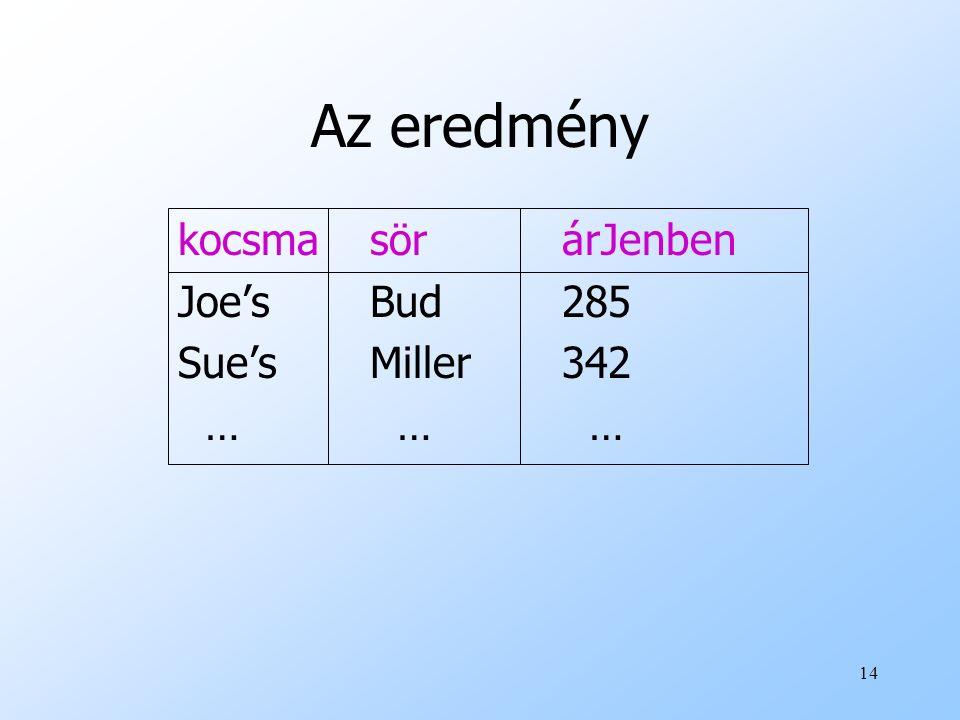 14 Az eredmény kocsmasörárJenben Joe'sBud285 Sue'sMiller342 … … …