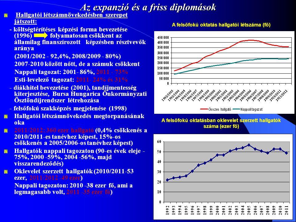 Az expanzió és a friss diplomások Hallgatói létszámnövekedésben szerepet játszott: - költségtérítéses képzési forma bevezetése (1996) folyamatosan csö