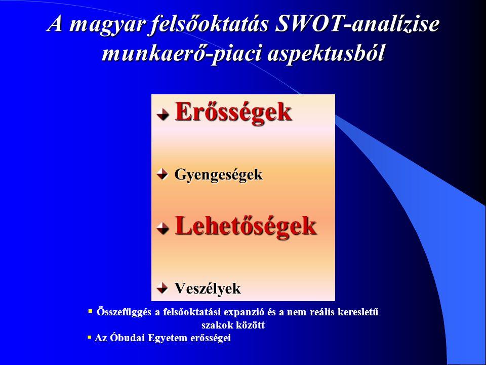 A magyar felsőoktatás SWOT-analízise munkaerő-piaci aspektusból ErősségekGyengeségekLehetőségekVeszélyek  Összefüggés a felsőoktatási expanzió és a nem reális keresletű szakok között  Az Óbudai Egyetem erősségei