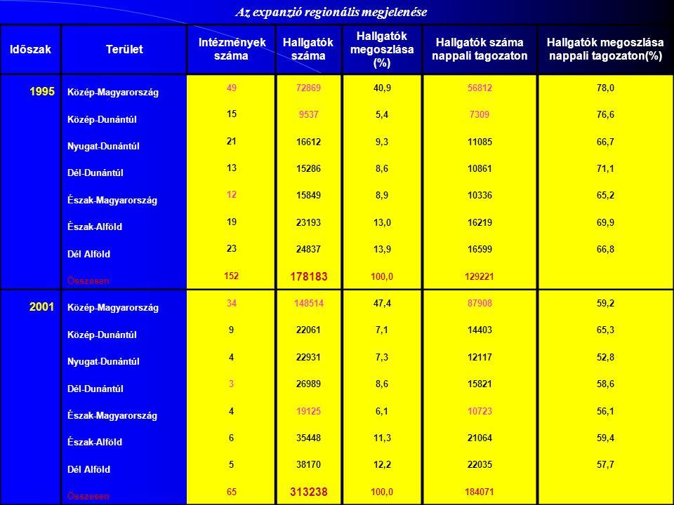 IdőszakTerület Intézmények száma Hallgatók száma Hallgatók megoszlása (%) Hallgatók száma nappali tagozaton Hallgatók megoszlása nappali tagozaton(%) 1995 Közép-Magyarország 497286940,95681278,0 Közép-Dunántúl 1595375,4730976,6 Nyugat-Dunántúl 21166129,31108566,7 Dél-Dunántúl 13152868,61086171,1 Észak-Magyarország 12158498,91033665,2 Észak-Alföld 192319313,01621969,9 Dél Alföld 232483713,91659966,8 Összesen 152 178183 100,0129221 2001 Közép-Magyarország 3414851447,48790859,2 Közép-Dunántúl 9220617,11440365,3 Nyugat-Dunántúl 4229317,31211752,8 Dél-Dunántúl 3269898,61582158,6 Észak-Magyarország 4191256,11072356,1 Észak-Alföld 63544811,32106459,4 Dél Alföld 53817012,22203557,7 Összesen 65 313238 100,0184071 Az expanzió regionális megjelenése